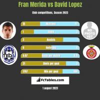 Fran Merida vs David Lopez h2h player stats