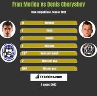 Fran Merida vs Denis Cheryshev h2h player stats