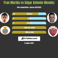 Fran Merida vs Edgar Antonio Mendez h2h player stats