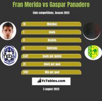 Fran Merida vs Gaspar Panadero h2h player stats