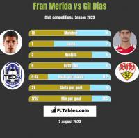 Fran Merida vs Gil Dias h2h player stats