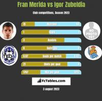 Fran Merida vs Igor Zubeldia h2h player stats
