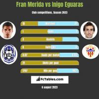 Fran Merida vs Inigo Eguaras h2h player stats