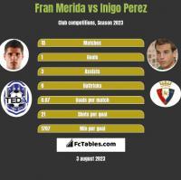 Fran Merida vs Inigo Perez h2h player stats