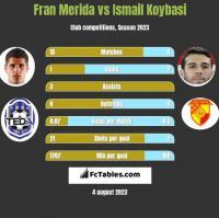 Fran Merida vs Ismail Koybasi h2h player stats