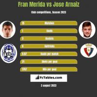Fran Merida vs Jose Arnaiz h2h player stats