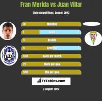 Fran Merida vs Juan Villar h2h player stats