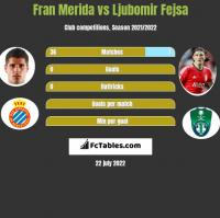 Fran Merida vs Ljubomir Fejsa h2h player stats