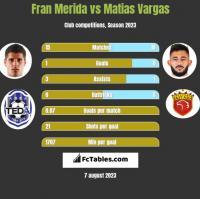 Fran Merida vs Matias Vargas h2h player stats