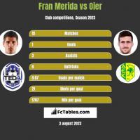 Fran Merida vs Oier h2h player stats