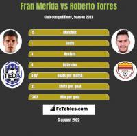 Fran Merida vs Roberto Torres h2h player stats