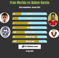 Fran Merida vs Ruben Garcia h2h player stats