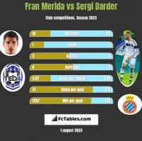 Fran Merida vs Sergi Darder h2h player stats