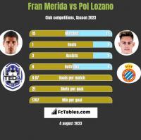 Fran Merida vs Pol Lozano h2h player stats