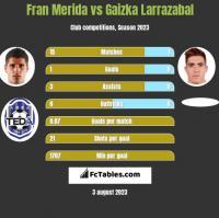 Fran Merida vs Gaizka Larrazabal h2h player stats