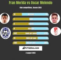 Fran Merida vs Oscar Melendo h2h player stats