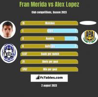 Fran Merida vs Alex Lopez h2h player stats