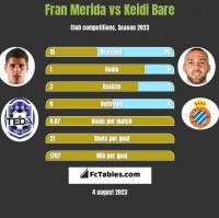 Fran Merida vs Keidi Bare h2h player stats