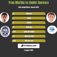 Fran Merida vs Ander Guevara h2h player stats