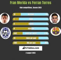 Fran Merida vs Ferran Torres h2h player stats