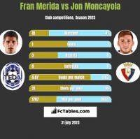 Fran Merida vs Jon Moncayola h2h player stats