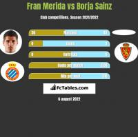 Fran Merida vs Borja Sainz h2h player stats