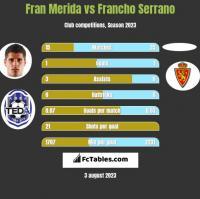 Fran Merida vs Francho Serrano h2h player stats