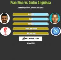 Fran Rico vs Andre Anguissa h2h player stats