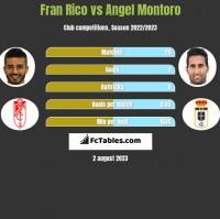 Fran Rico vs Angel Montoro h2h player stats