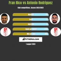 Fran Rico vs Antonio Rodriguez h2h player stats