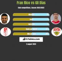 Fran Rico vs Gil Dias h2h player stats