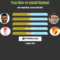 Fran Rico vs Ismail Koybasi h2h player stats