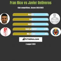 Fran Rico vs Javier Ontiveros h2h player stats