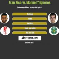 Fran Rico vs Manuel Trigueros h2h player stats