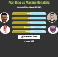 Fran Rico vs Maxime Gonalons h2h player stats