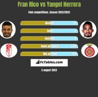 Fran Rico vs Yangel Herrera h2h player stats