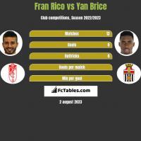 Fran Rico vs Yan Brice h2h player stats