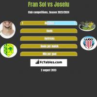 Fran Sol vs Joselu h2h player stats