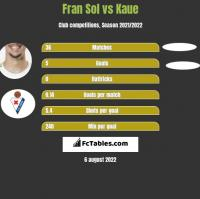 Fran Sol vs Kaue h2h player stats