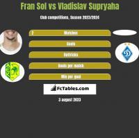 Fran Sol vs Vladislav Supryaha h2h player stats