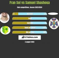 Fran Sol vs Samuel Shashoua h2h player stats