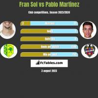 Fran Sol vs Pablo Martinez h2h player stats
