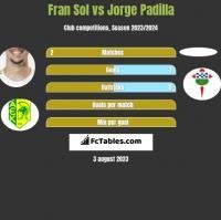 Fran Sol vs Jorge Padilla h2h player stats