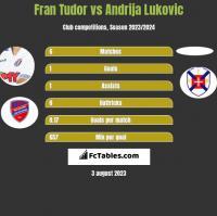 Fran Tudor vs Andrija Lukovic h2h player stats