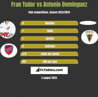 Fran Tudor vs Antonio Dominguez h2h player stats