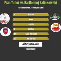 Fran Tudor vs Bartlomiej Kalinkowski h2h player stats