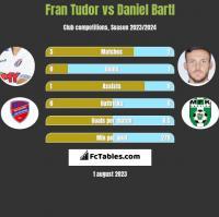 Fran Tudor vs Daniel Bartl h2h player stats