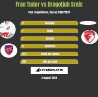 Fran Tudor vs Dragoljub Srnic h2h player stats