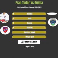 Fran Tudor vs Guima h2h player stats