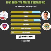 Fran Tudor vs Marko Poletanovic h2h player stats